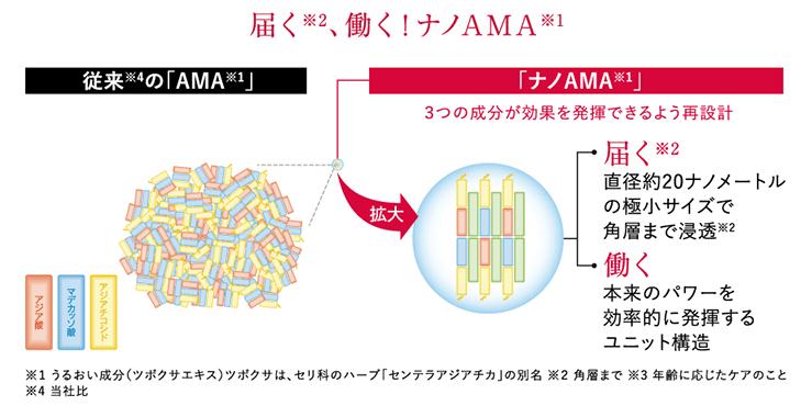 アスタリフトホワイトの成分ナノAMA