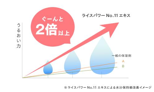ライスパワーNo.11の水分保持能改善2